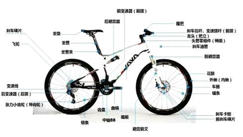 新人装车如何选择自行车各部分零件的尺寸