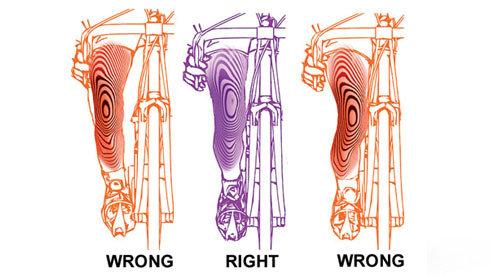 伤害的自我保护:赶走膝盖的疼痛